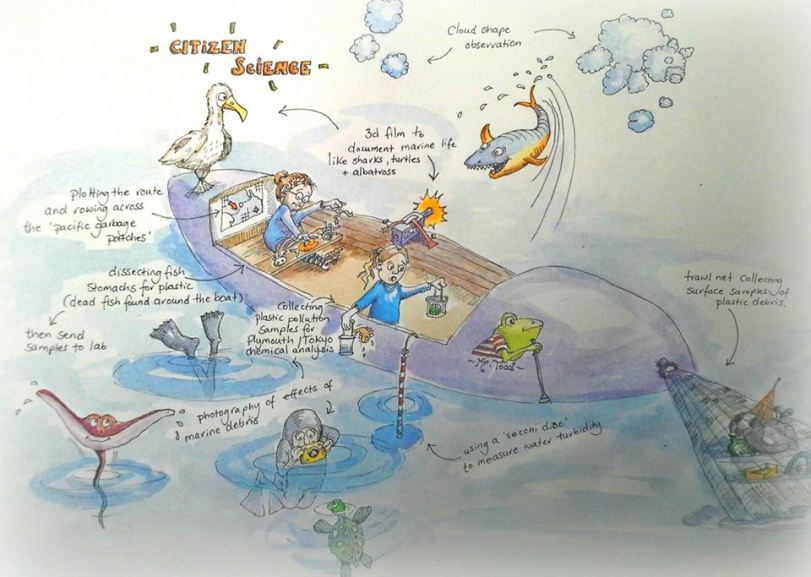 Citizen Science. What Research will Fourbirdsaboating be involved in during the ocean expeditions?